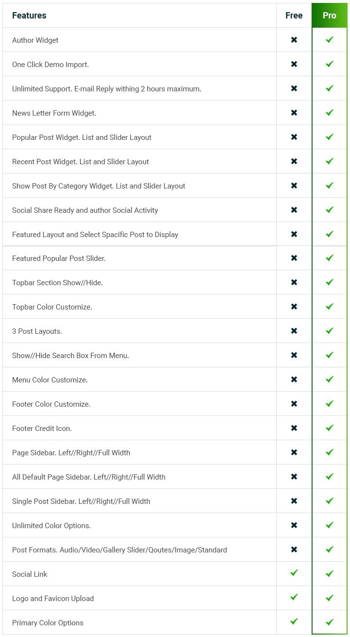 BlogShop WordPress Theme Free VS Pro